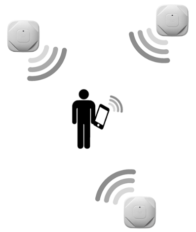 Picture illustrating indoor positioning triangulation with Cisco WiFi and CMX