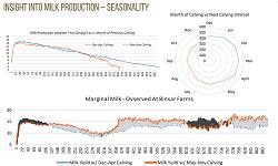 Binsar Farms Analytics