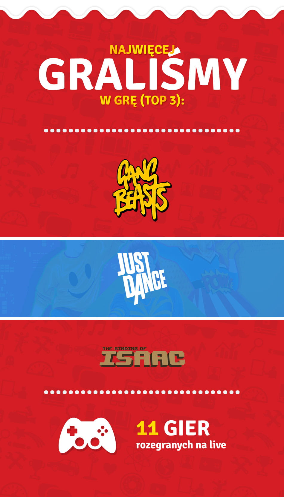 Gang Beasts, Just Dance, The Binding of Isaac oraz 11 gier na live