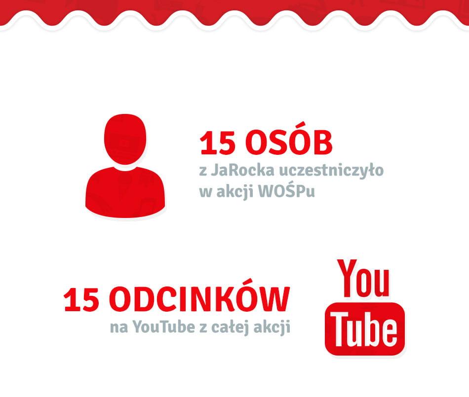 Streamerzy z JaRock.pl uczestniczyło w akcji WOŚP oraz 15 odcinków na YouTube