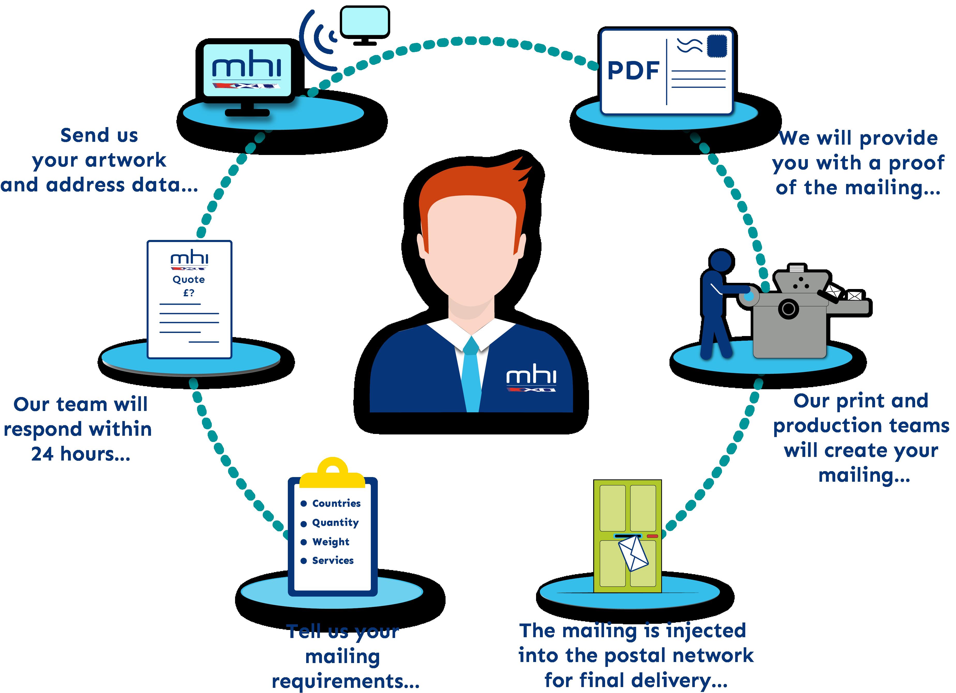 Mailing Process