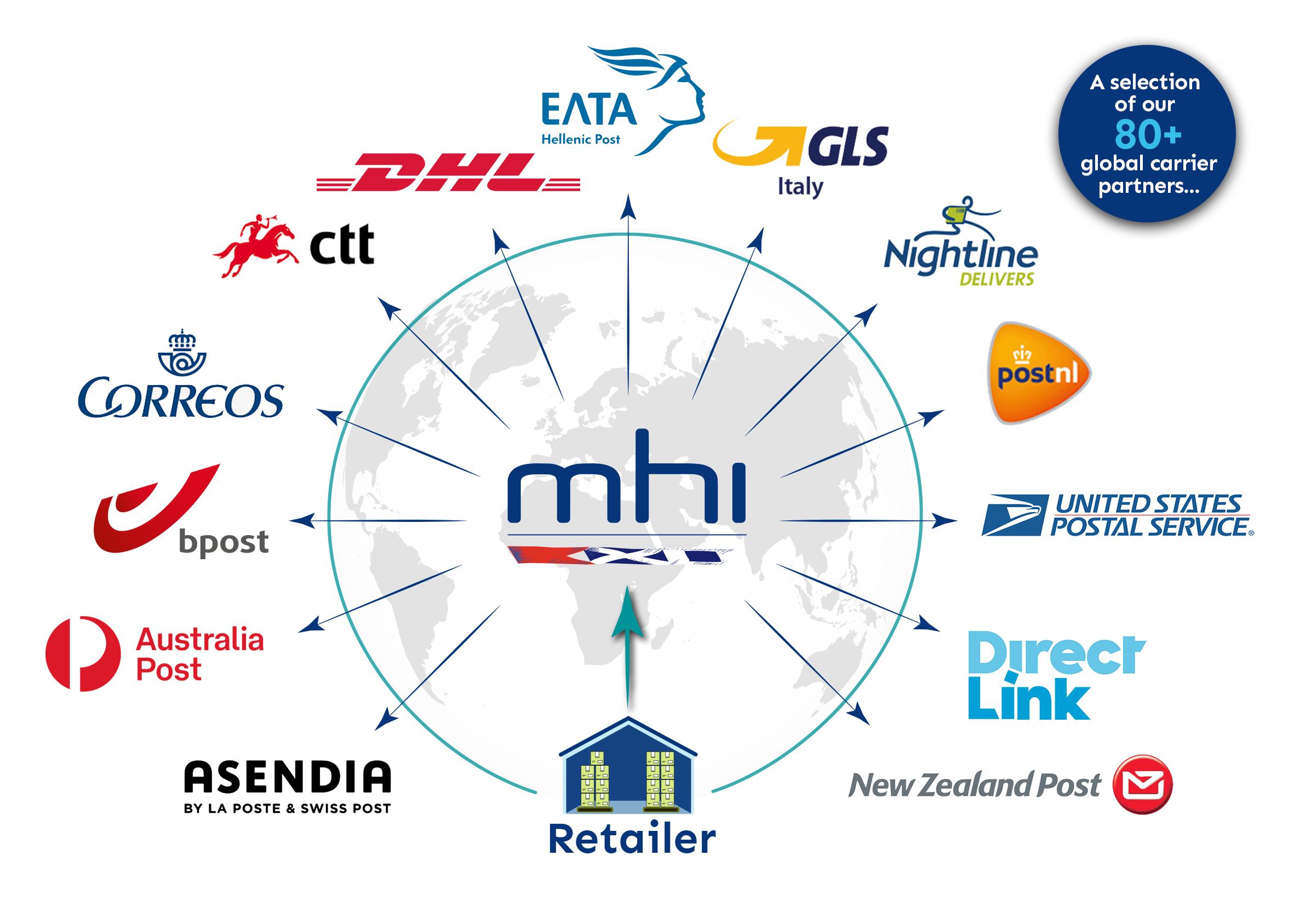 Multi-Carrier Network
