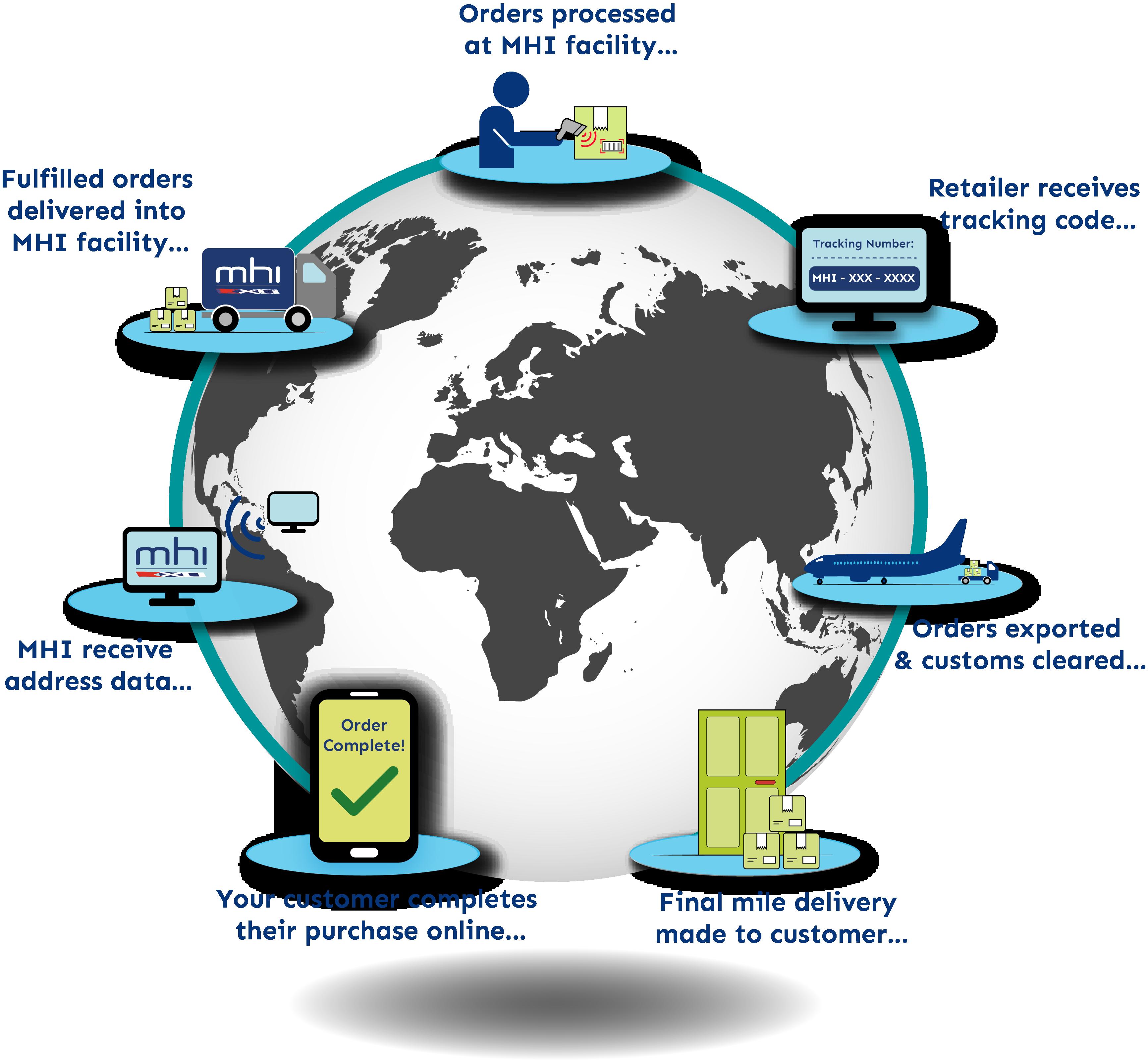 MHI eCommerce Process