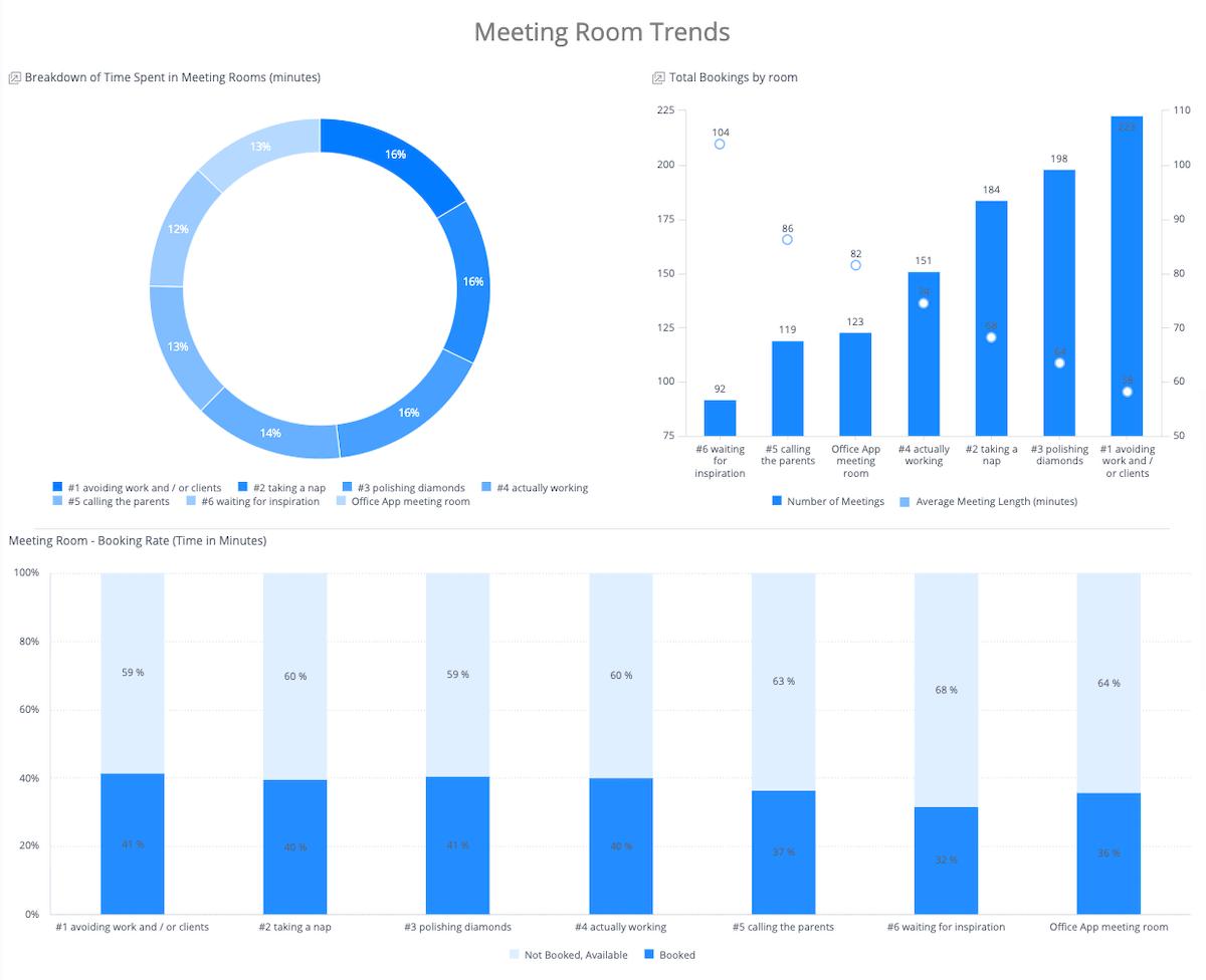 Meeting room trend report