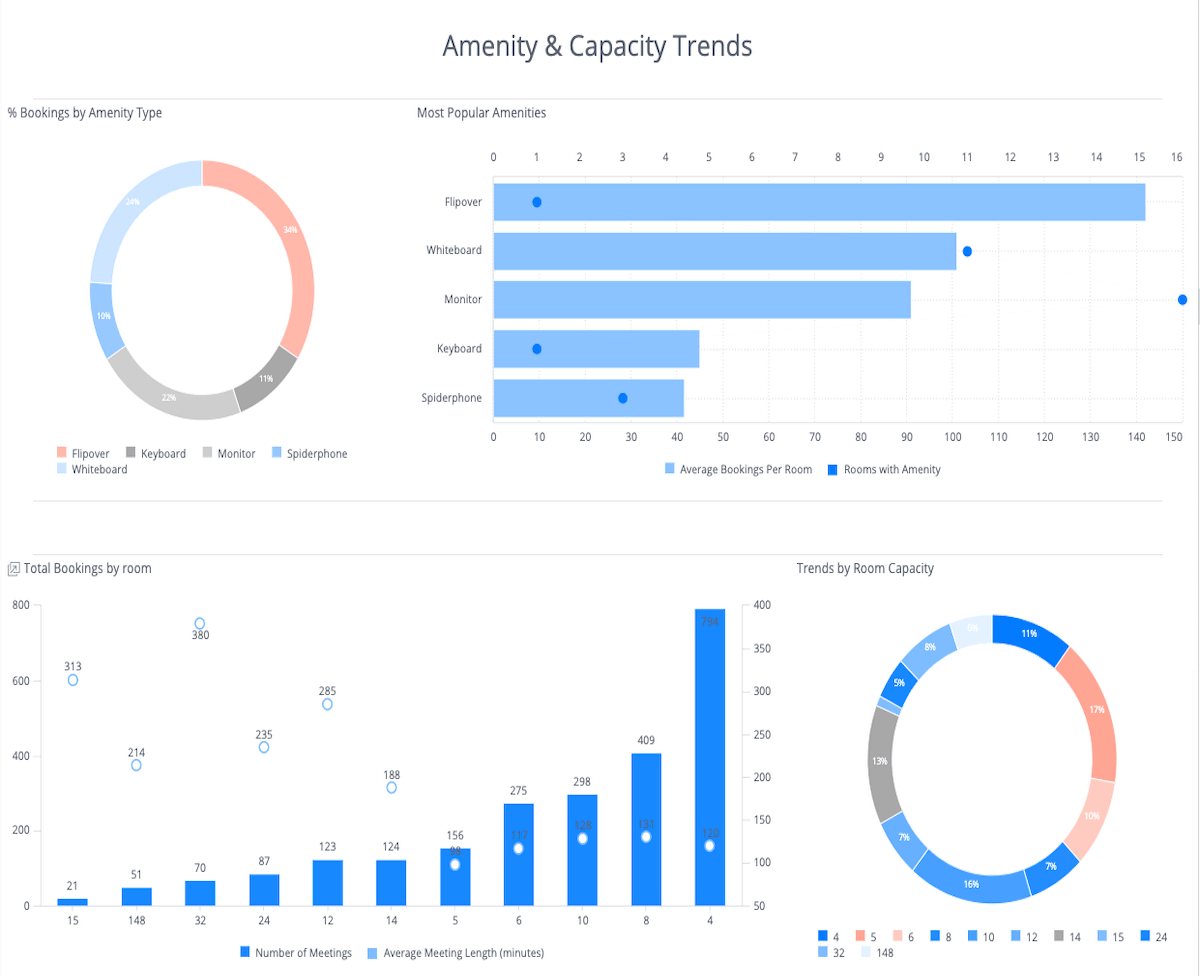Amentity and capacity trend report