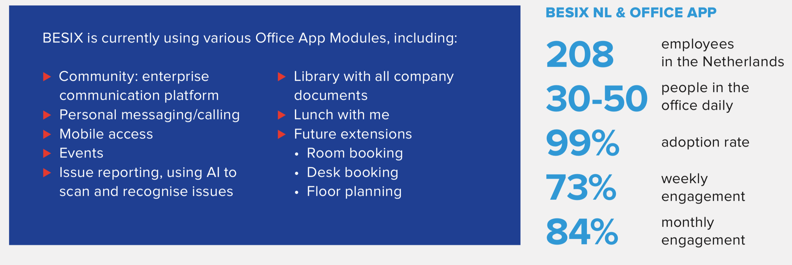 Besix and Office App in numbers