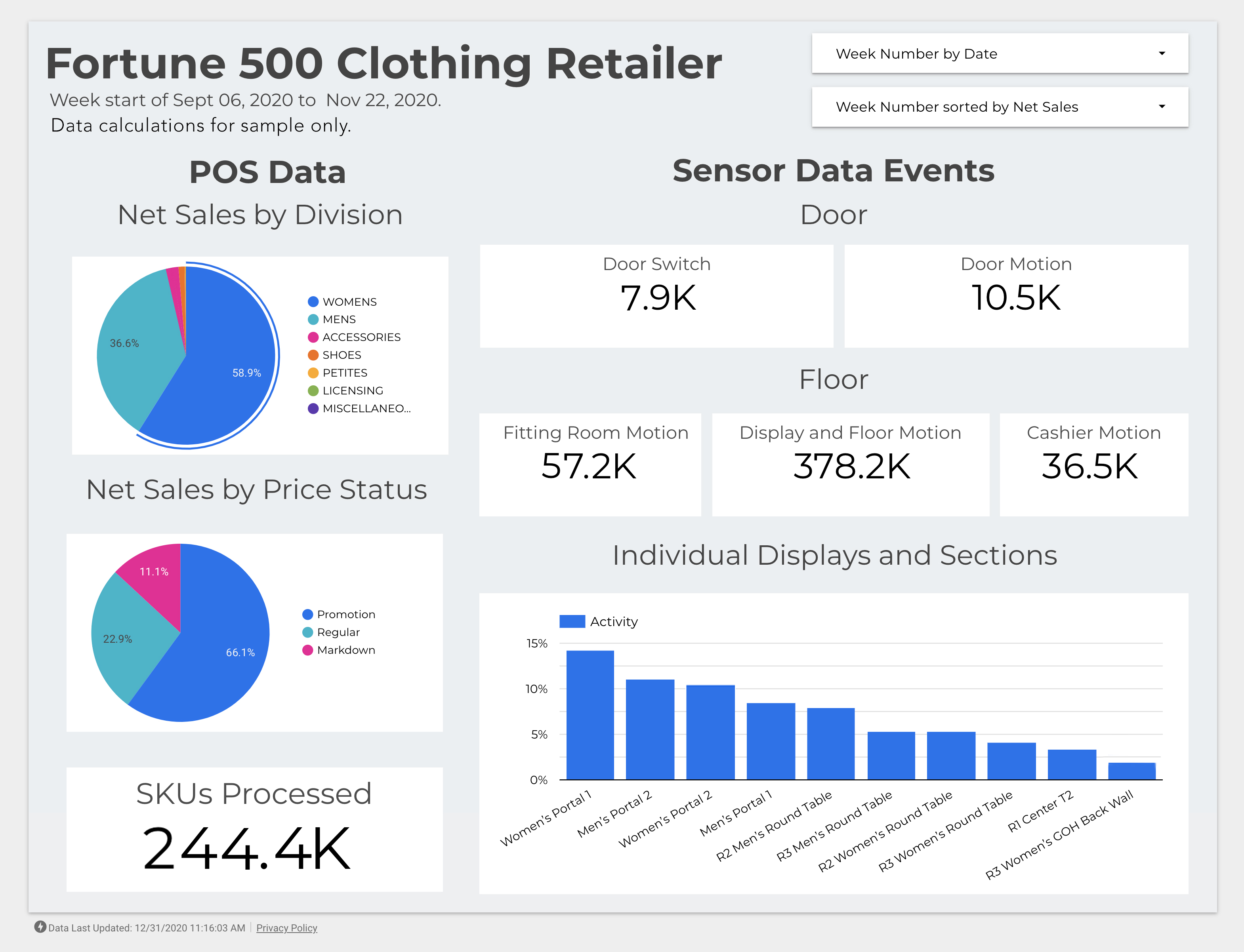 Dashboard example of a fortune 500 clothing retailer showing POS data, sales by division, and data points.