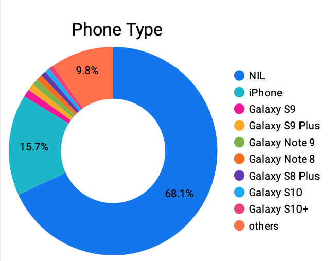 A graph image showing different phone types that is meant to help you understand what type of data you can get from the Know Your Shopper platform.