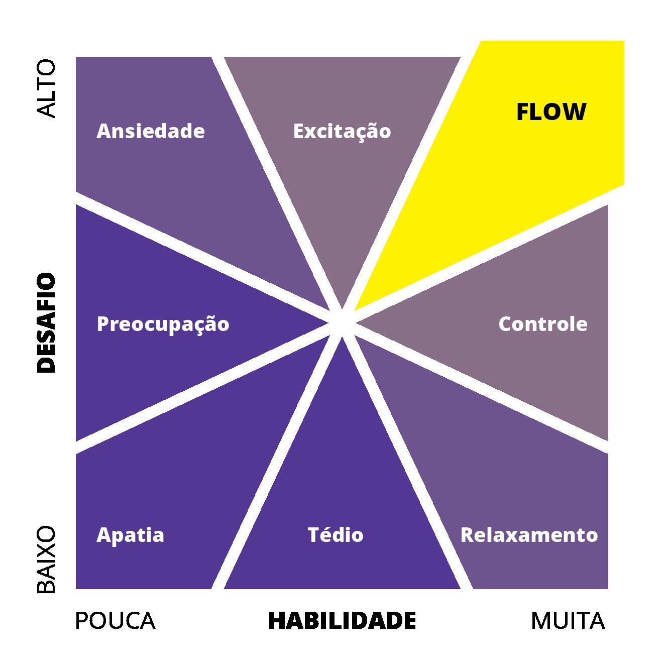 Flow state matrix
