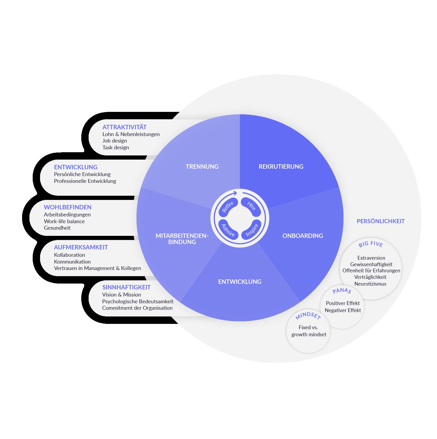 Employee Lifecycle Rekrutierung Onboarding Entwicklung Mitarbeiterbindung Trennung