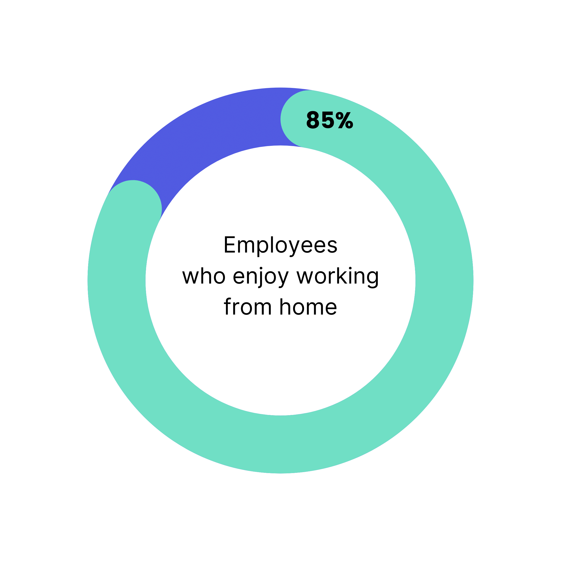 employees who enjoy working from home remote work