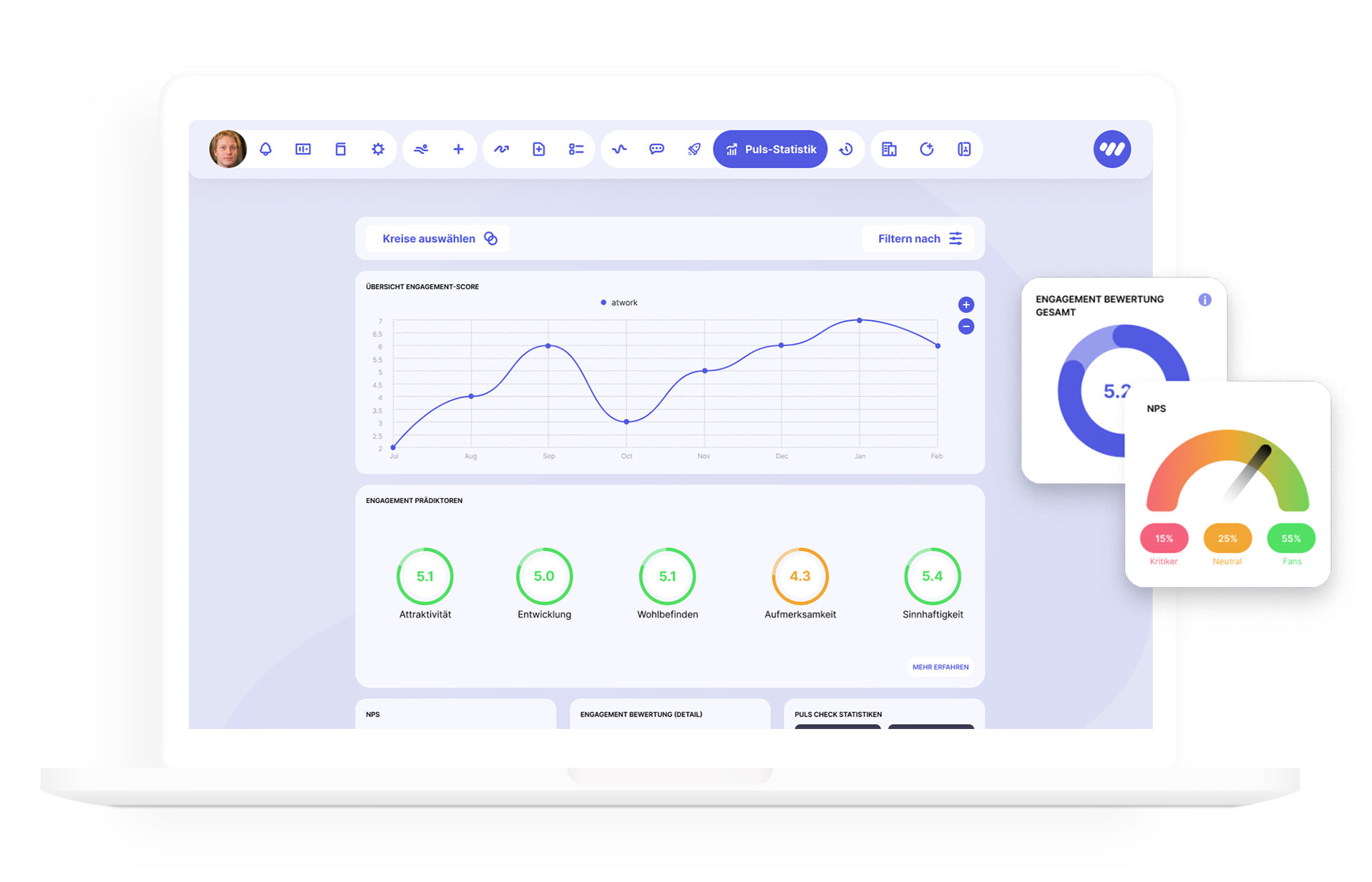 Echtzeit-Ergebnisse, Analysen und Reports im Dashboard der atwork Suite.