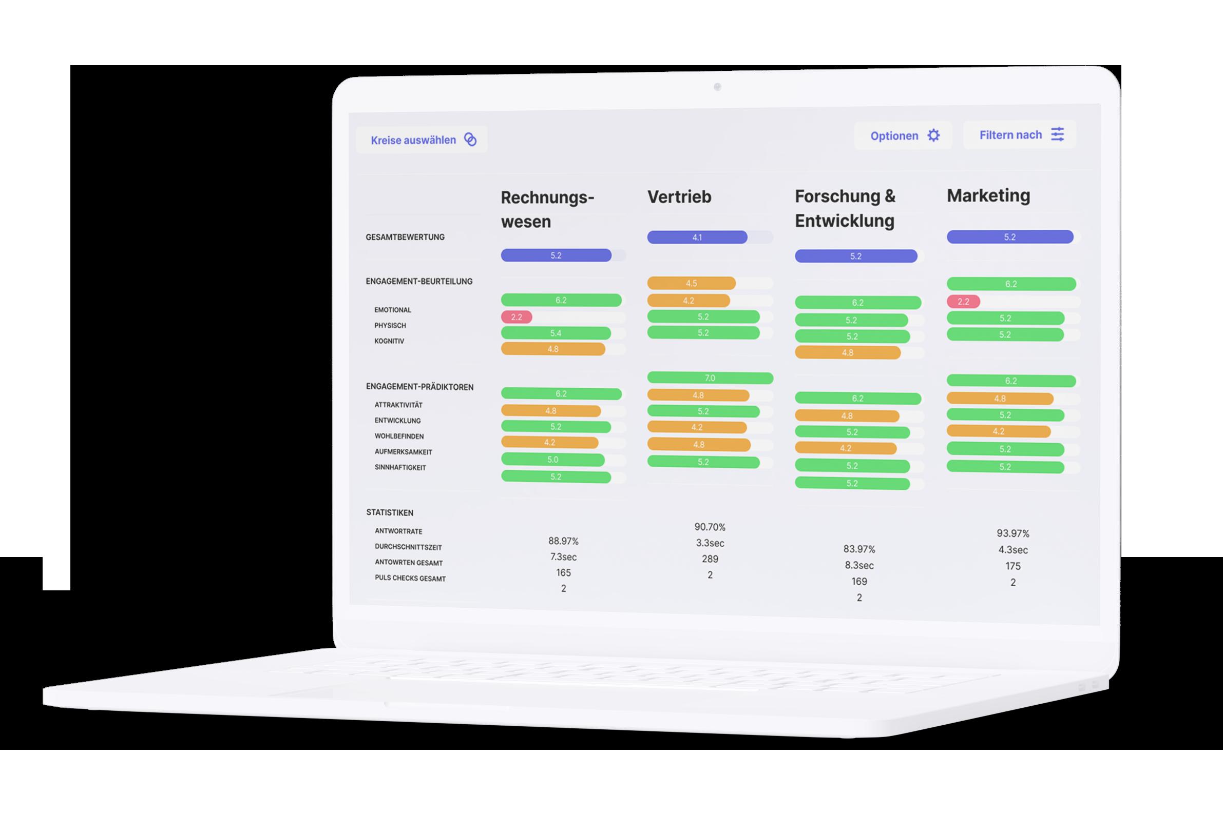 Filtern der Ergebnisse auf Team Ebene für relevante Team Insights.