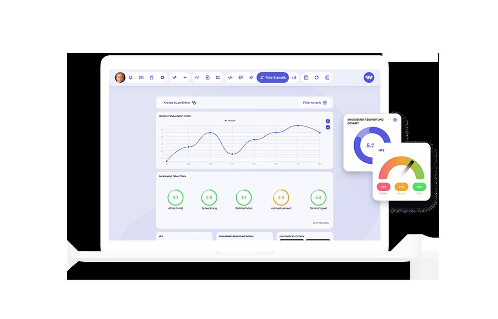 Echtzeit-Ergebnisse, Analyse und Report im umfassenden Dashboard der atwork Suite.