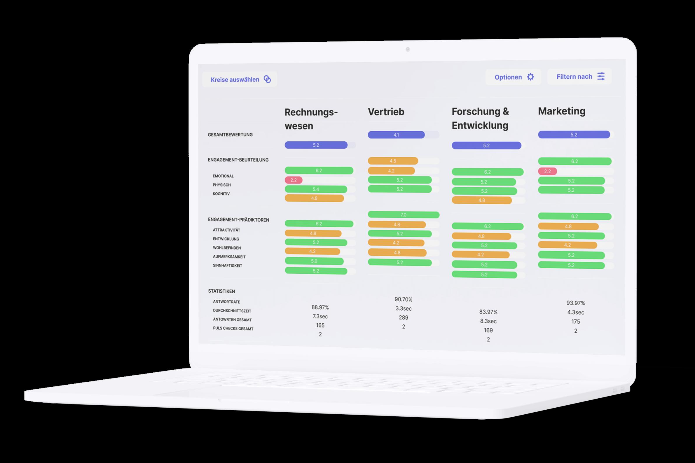 Filtern der Ergebnisse pro Team oder Abteilung für detaillierte Insights.
