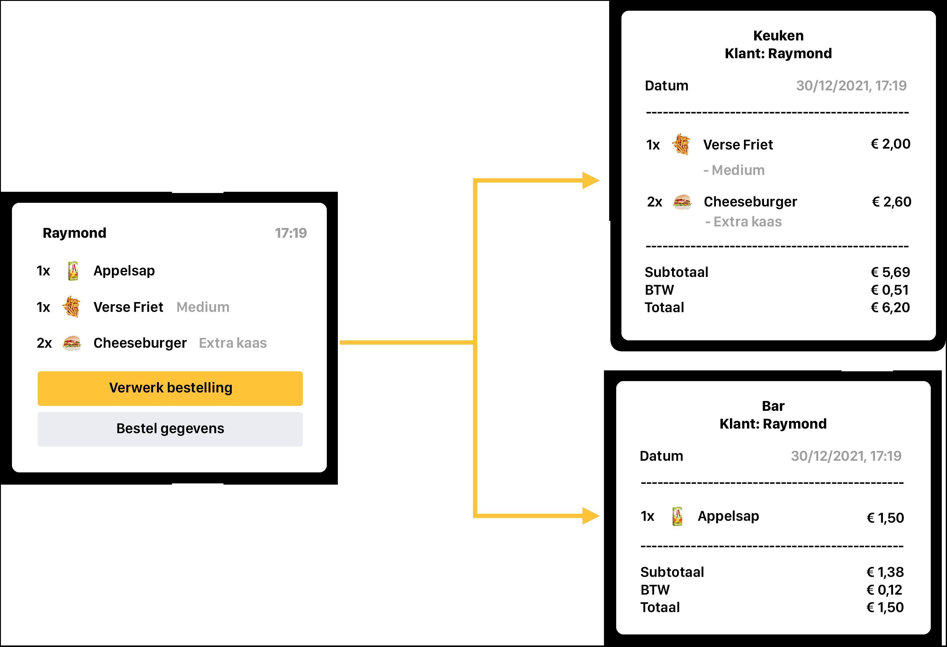 Een overzicht hoe wij de bonprinters kunnen aansturen om bepaalde delen van de bon uit te printen. Dit is een van de software mogelijkheden van Onesix.