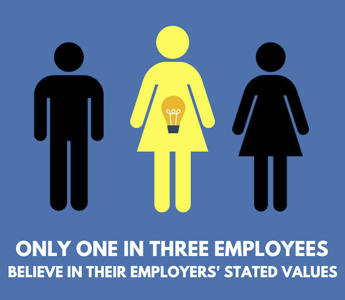 graphic of three human figures, only one is highlighted to show employee statistic.