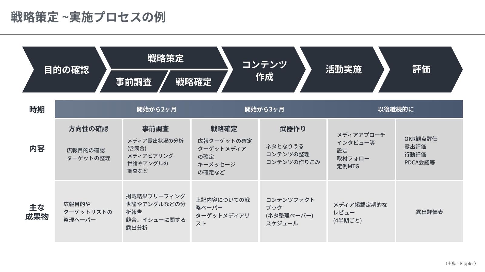 戦略策定 ~実施プロセスの例
