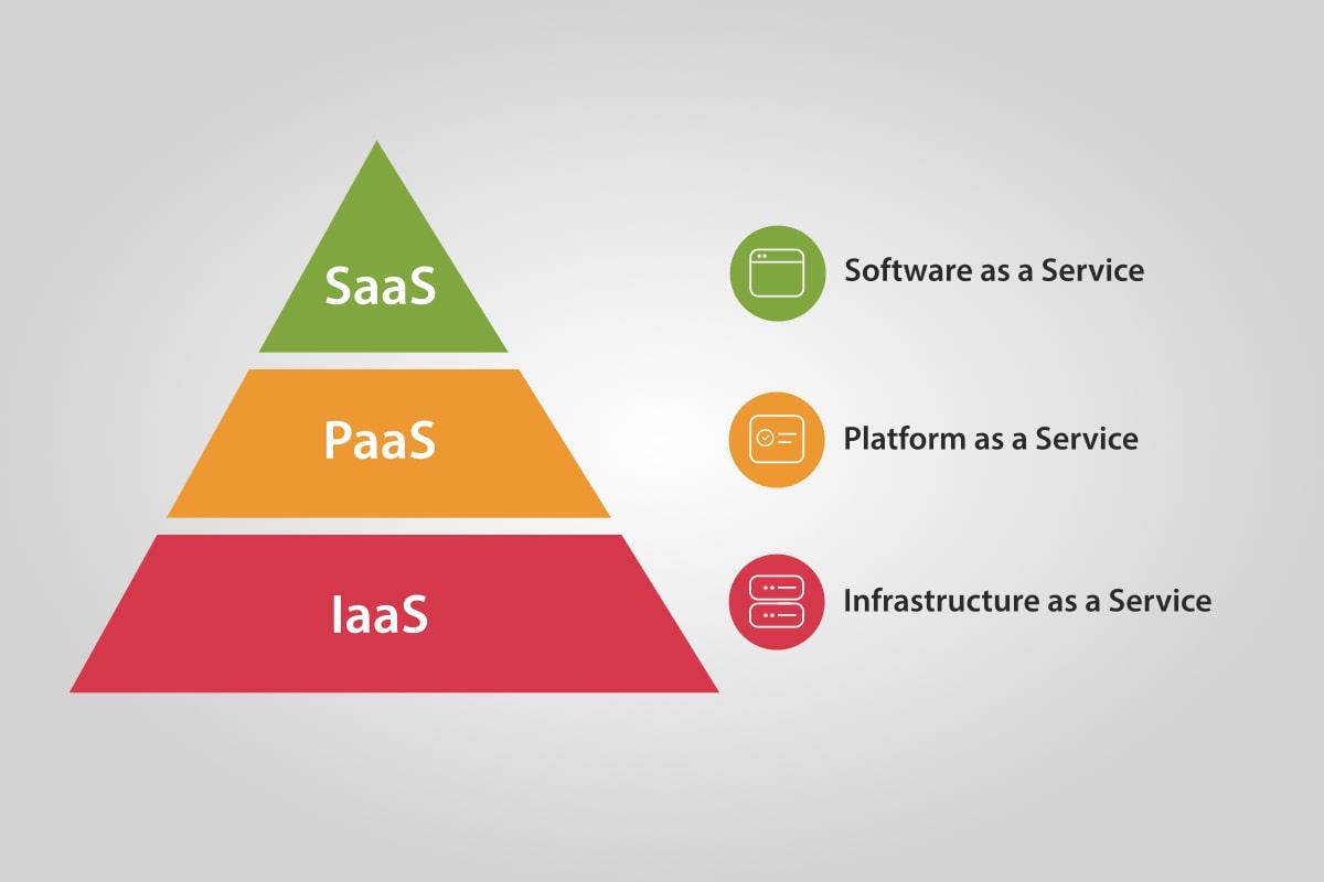 SaaS, PaaS, IaaS eller cloud-nativ - hva betyr dette 'aas' greiene?