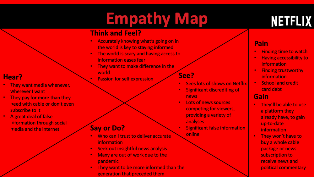 Netflix News Empathy Map