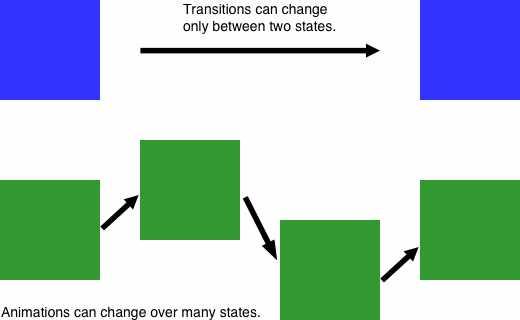 Animations vs Transitions