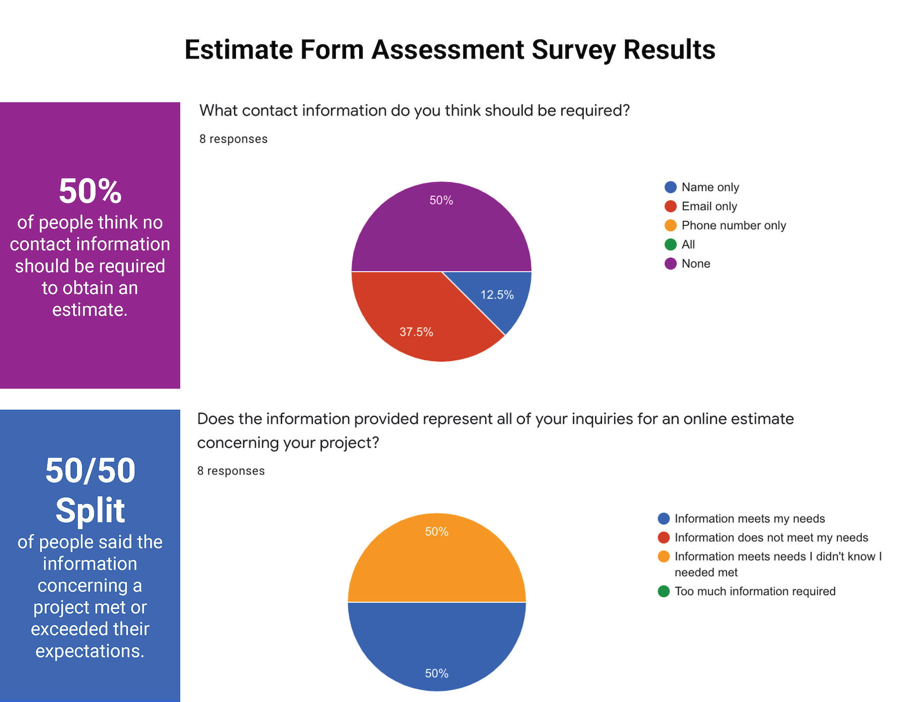 Estimate Form Questions 1 & 2