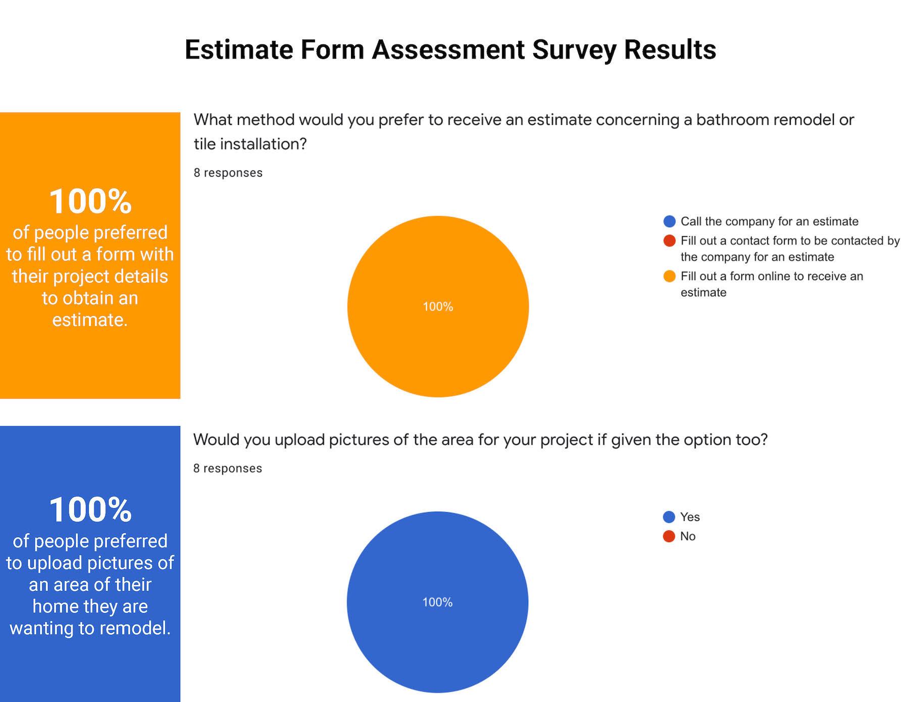 Estimate Form Questions 3 & 4