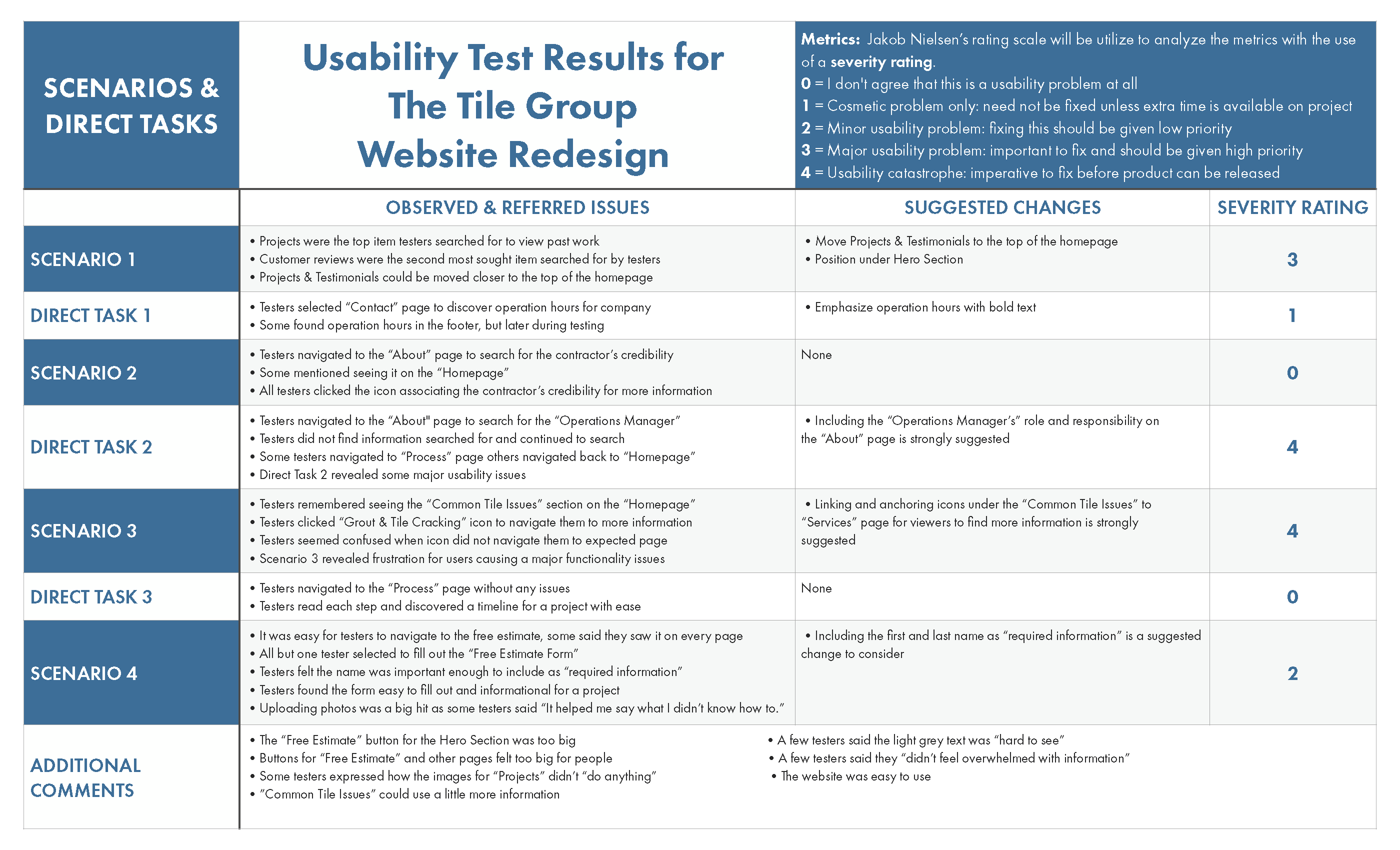 Usability Test Results Table