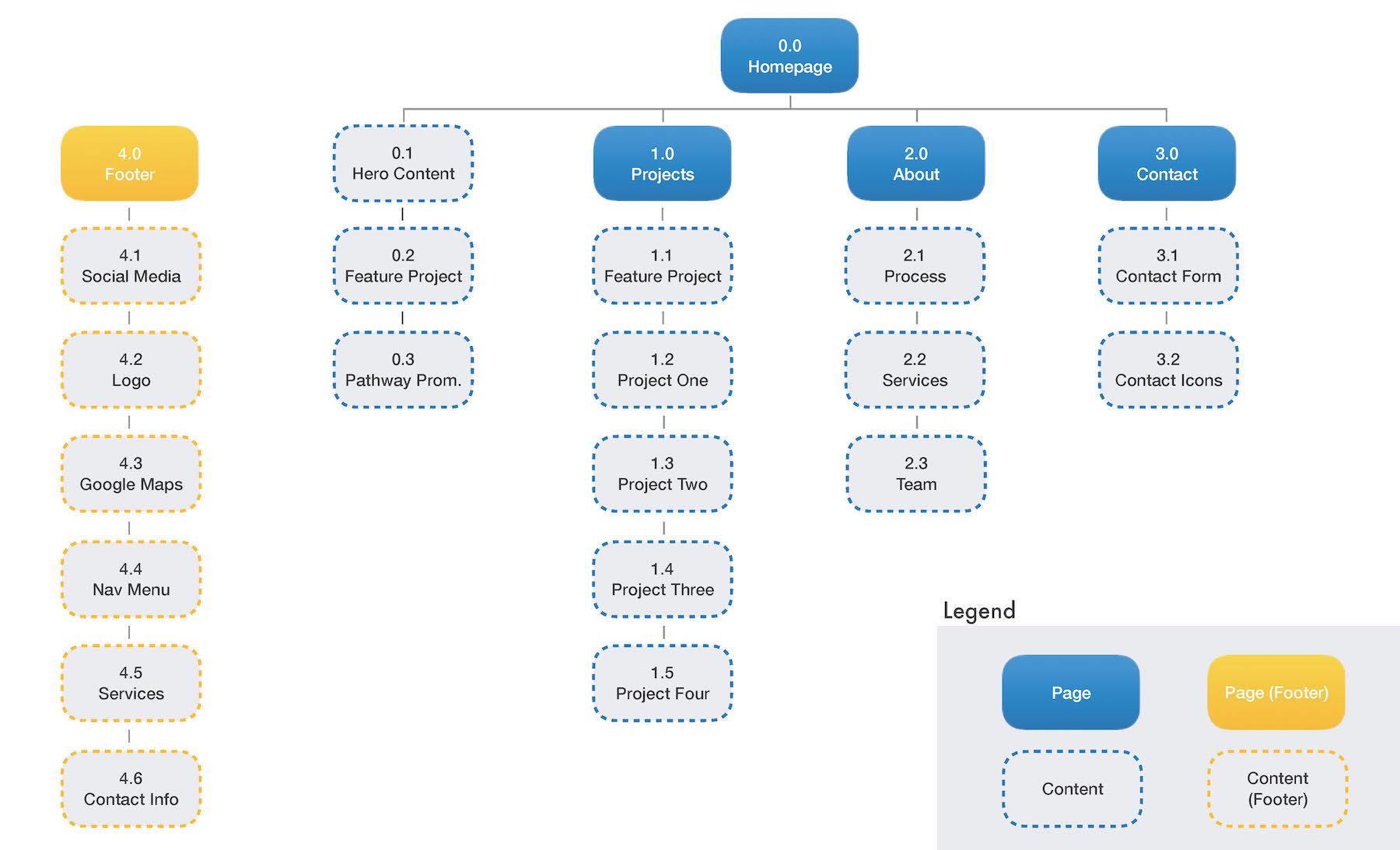 Pathway Design Build Site Map