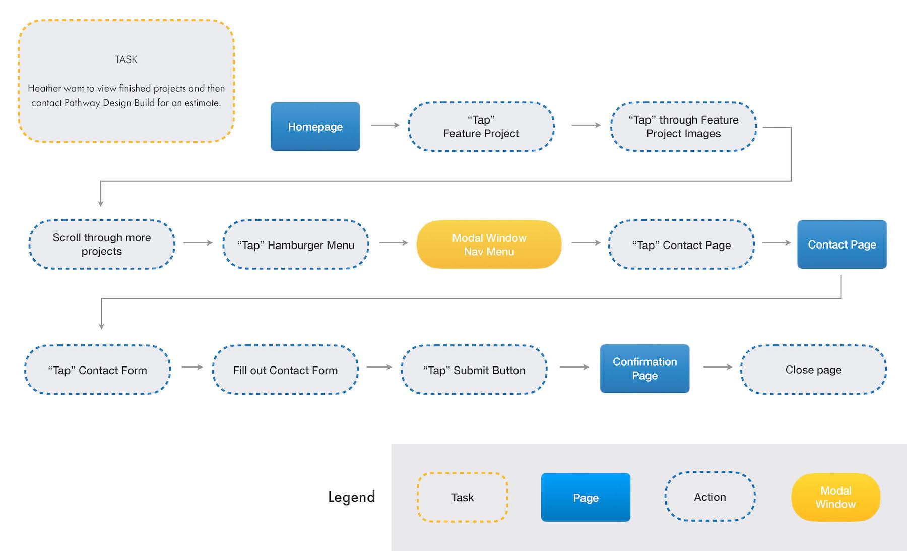 Pathway Design Build Task Flow