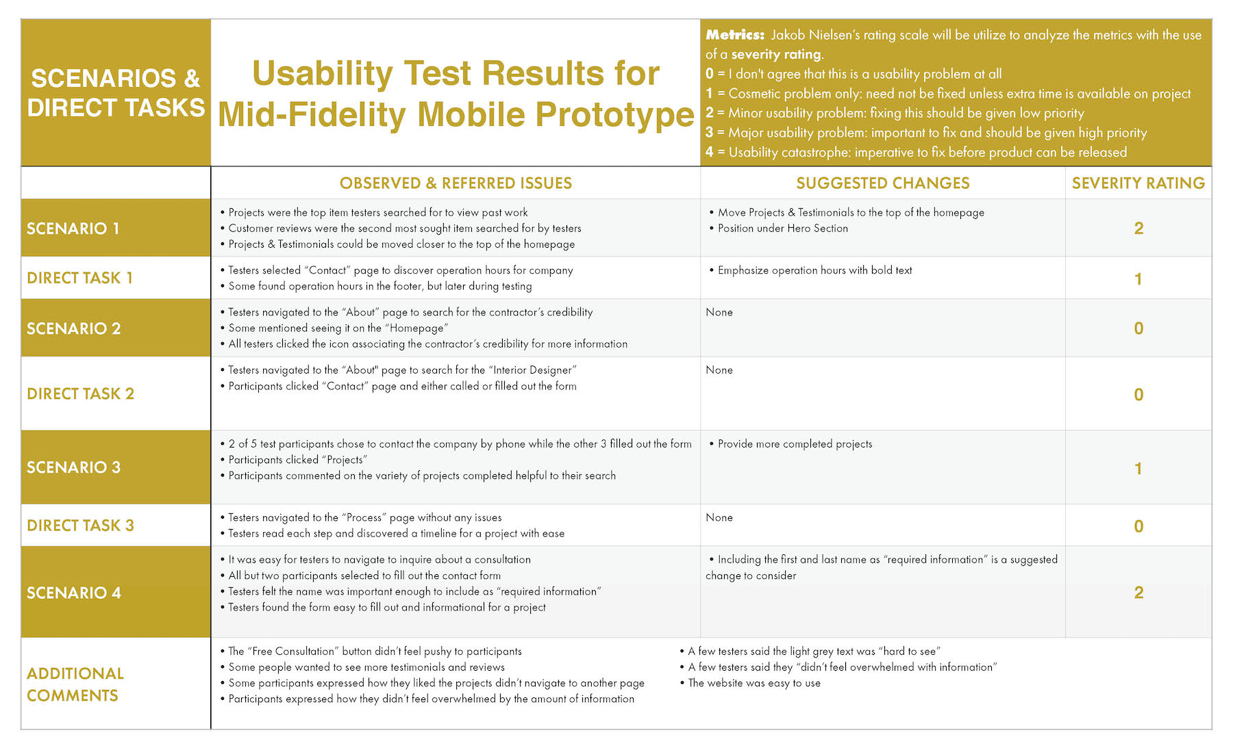 Pathway Design Build Usability Test Results