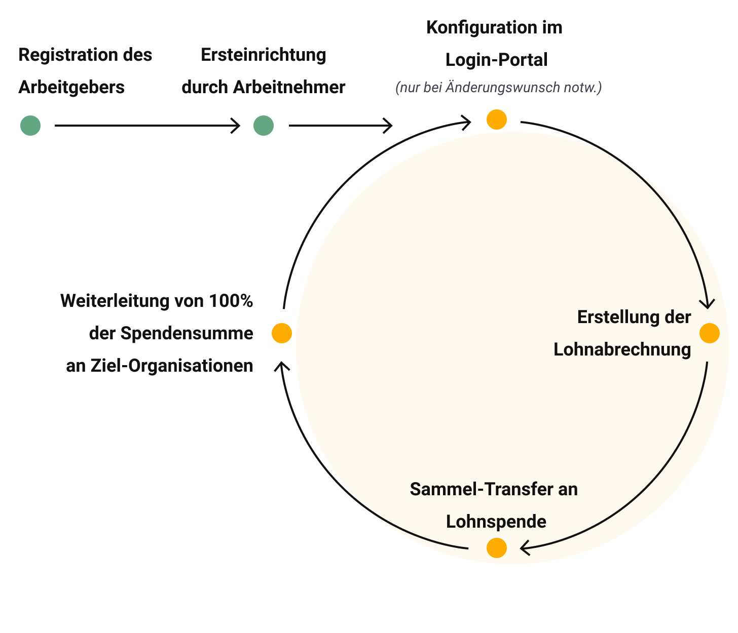 Abrechnungsabfolge für Lohnspen.de |Funktionsweise im Detail