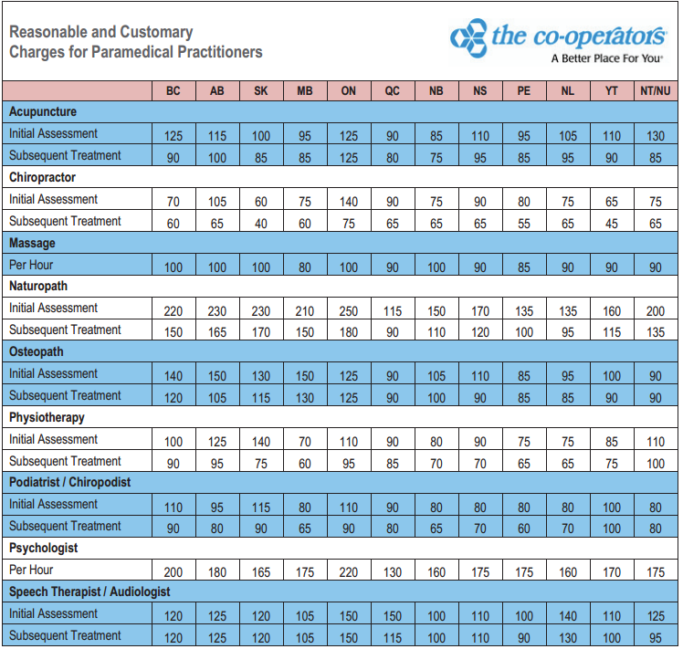 The Co-operators Paramedical R&C Prices