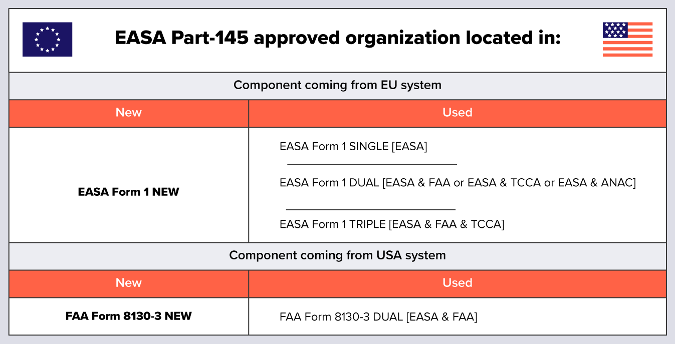 EASA form 1 vs FAA 8130-3 airworthiness approval