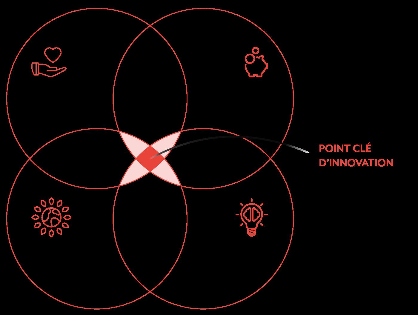schéma design innovation