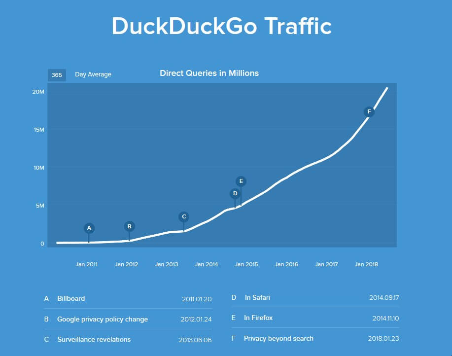 Graph showing traffic to DuckDuckGo from January 2011 to January 2018