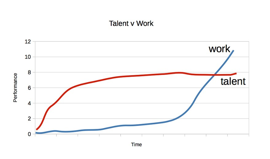 how-to-learn-a-new-skill-faster