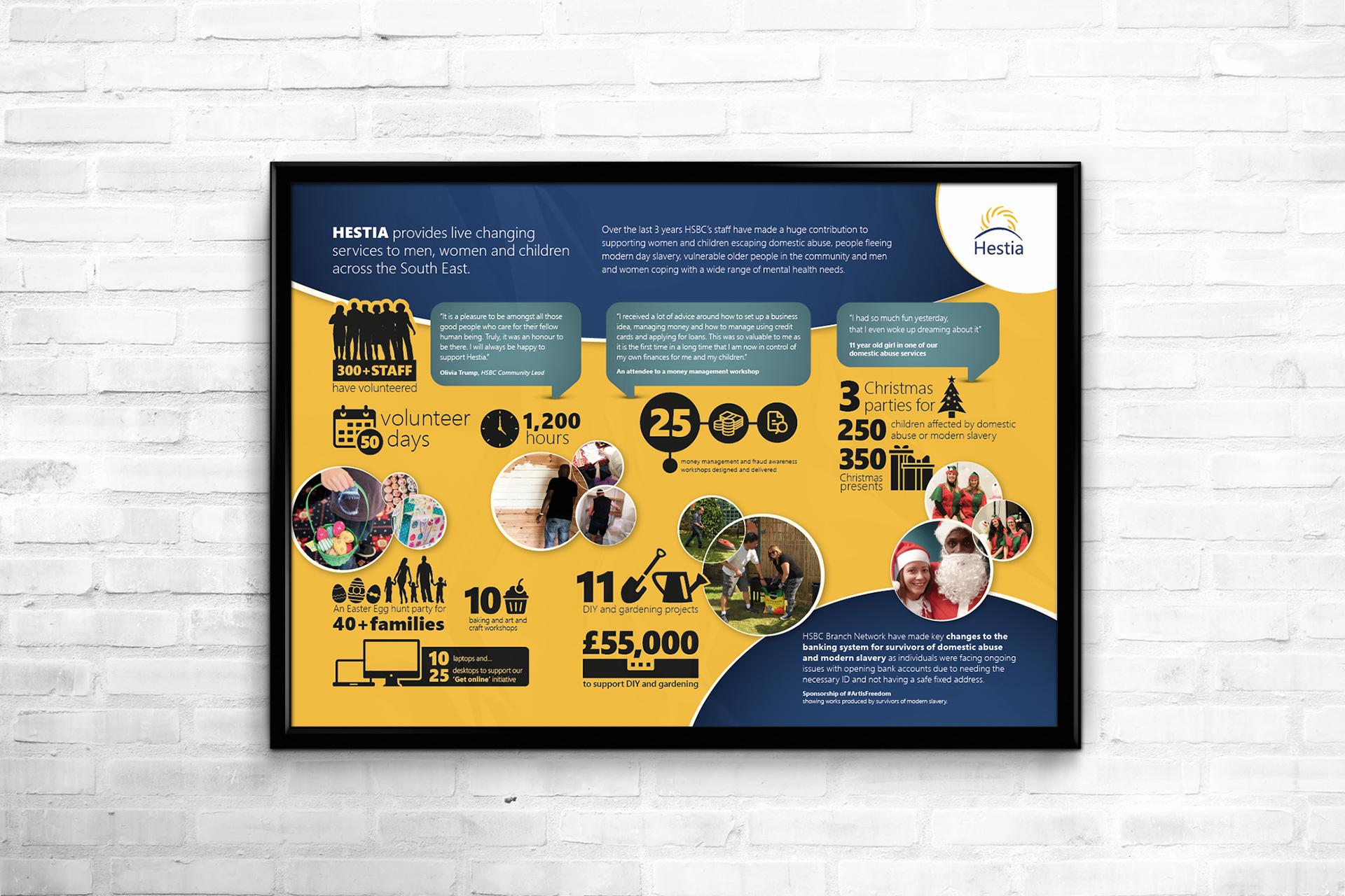 Hestia infographic poster design