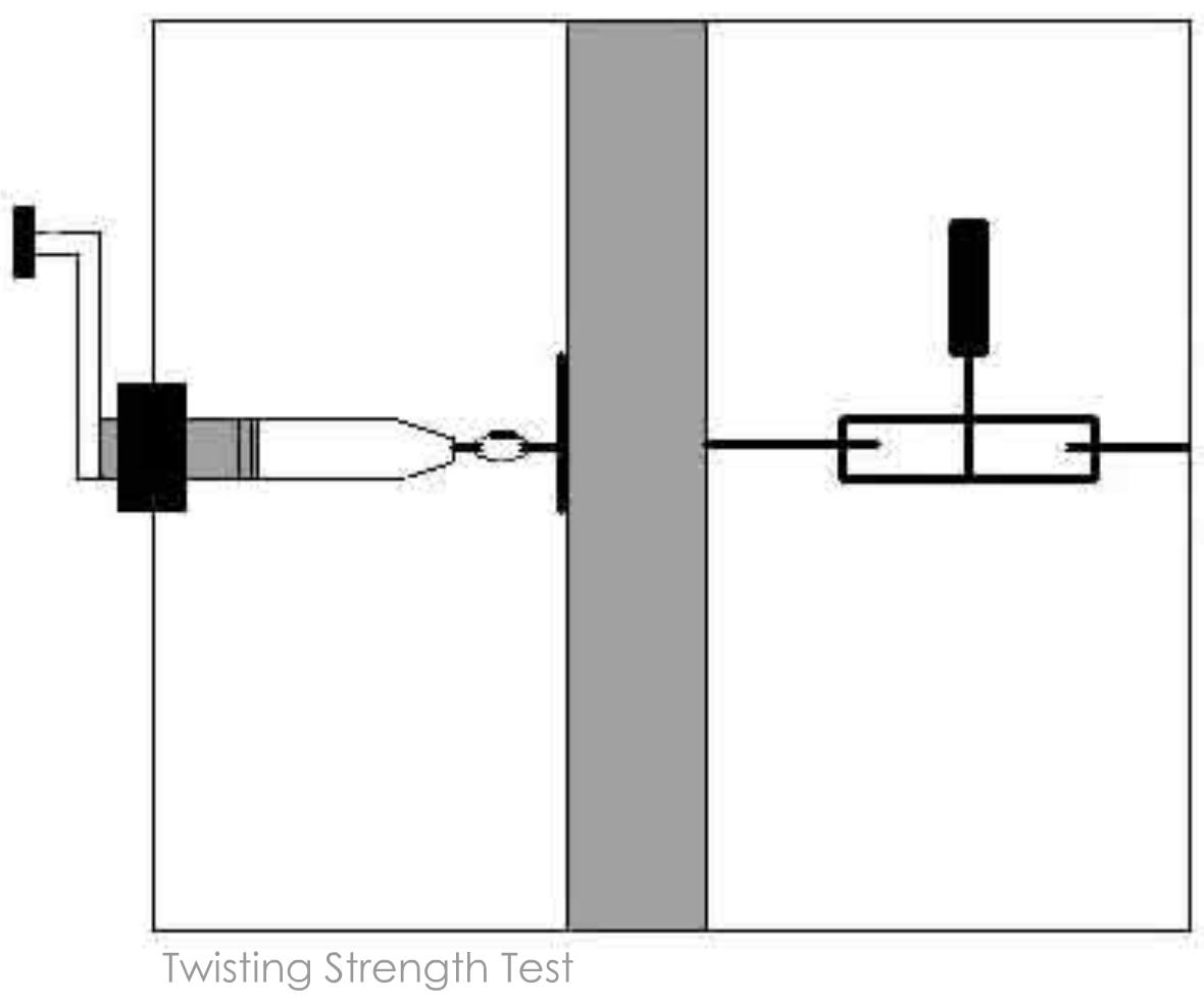Link Lock Twisting Strength Test.
