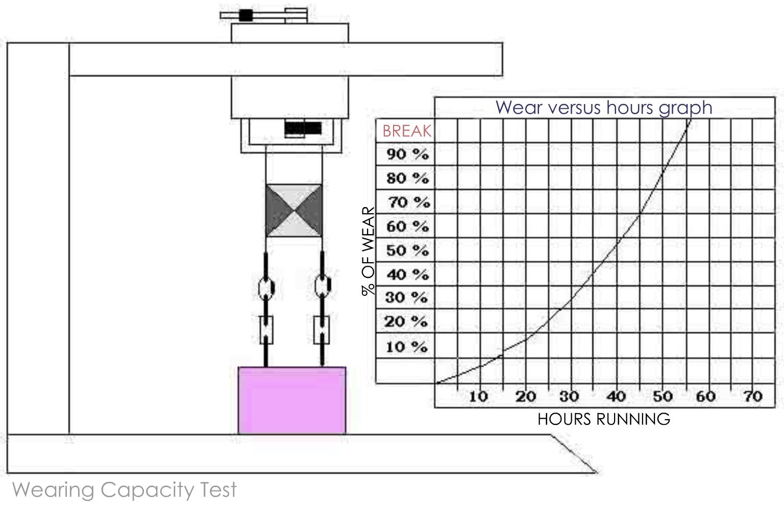 Link Lock Wearing Capacity Test