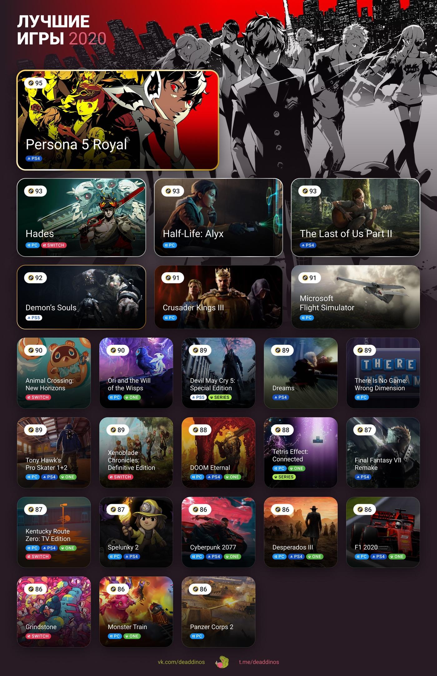 Лучшие игры 2020 года. Deaddinos - изображение 1