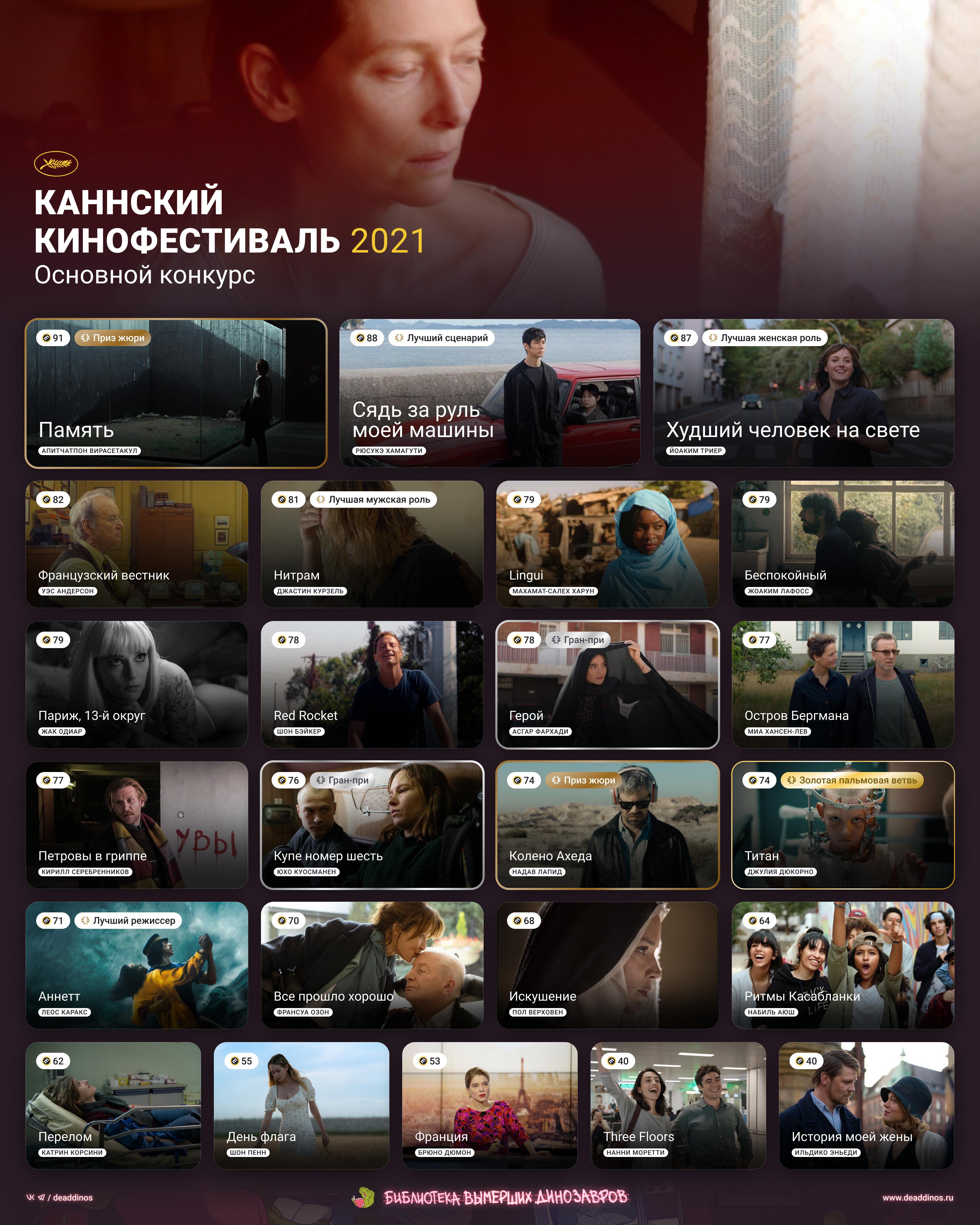 Каннский кинофестиваль 2021. Deaddinos - изображение 1
