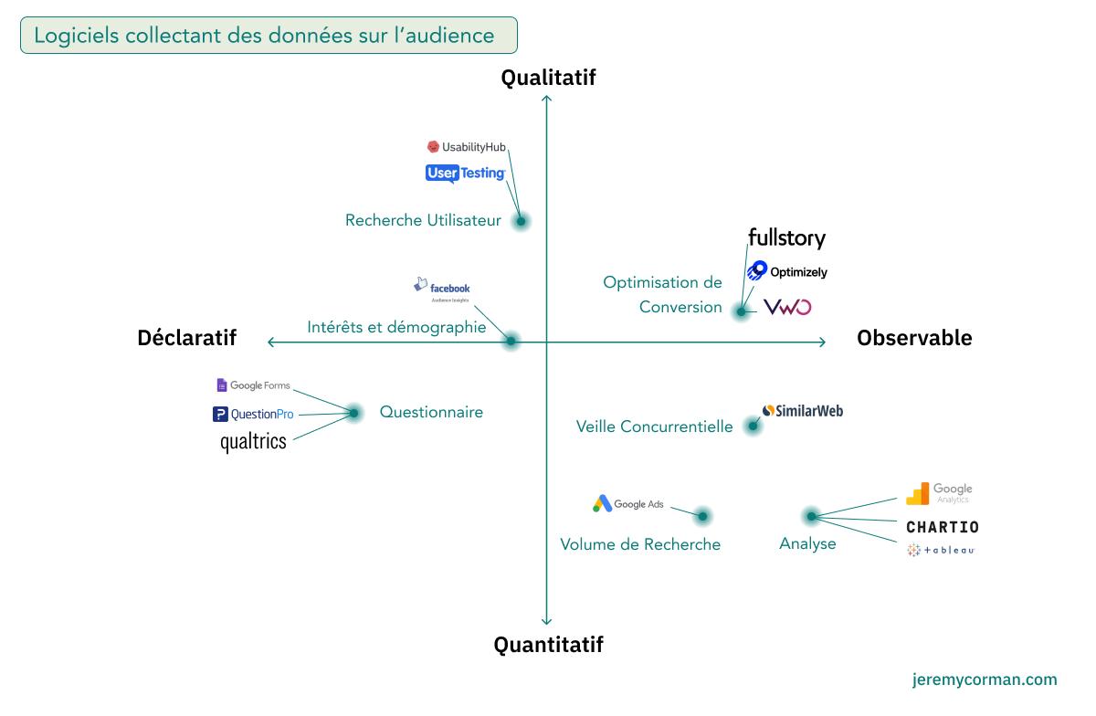 Matrice logiciels sur base qualitative/quantitative et déclarative/comportementale.