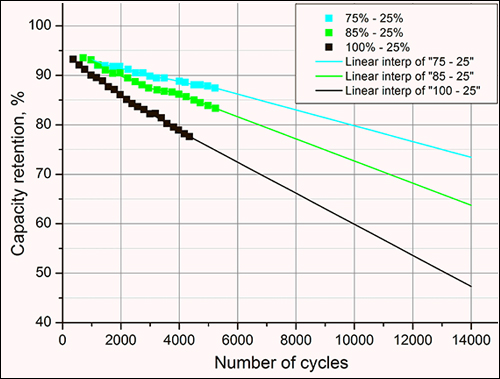 Graph of battery capacity retention in relation to the number of cycles.