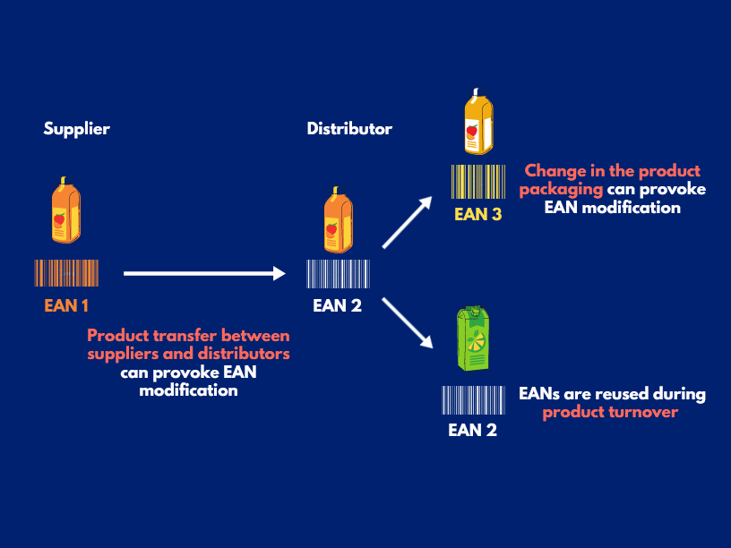 EAN product data data quality