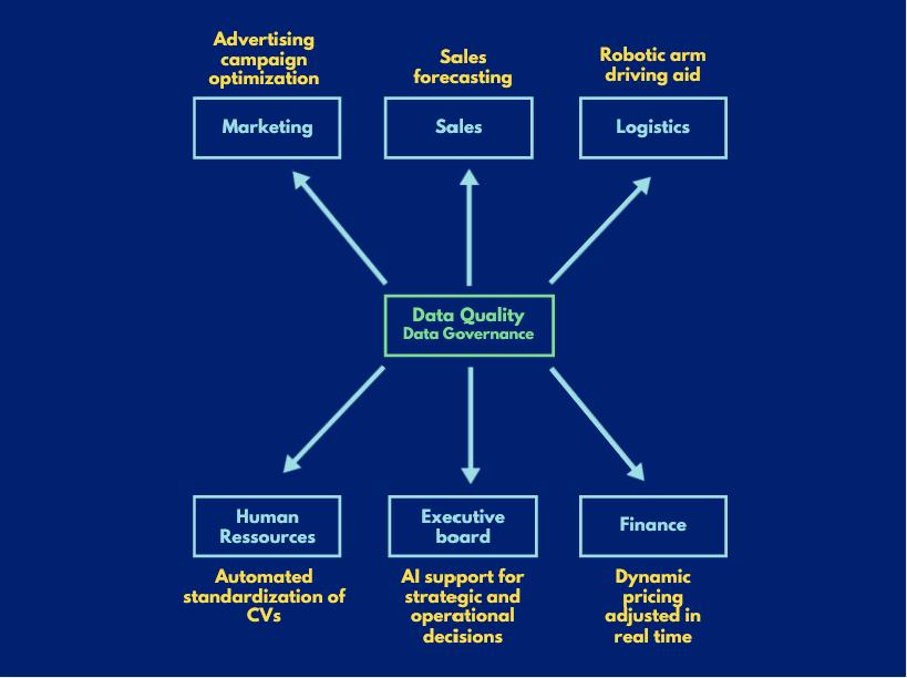 Data-driven data quality
