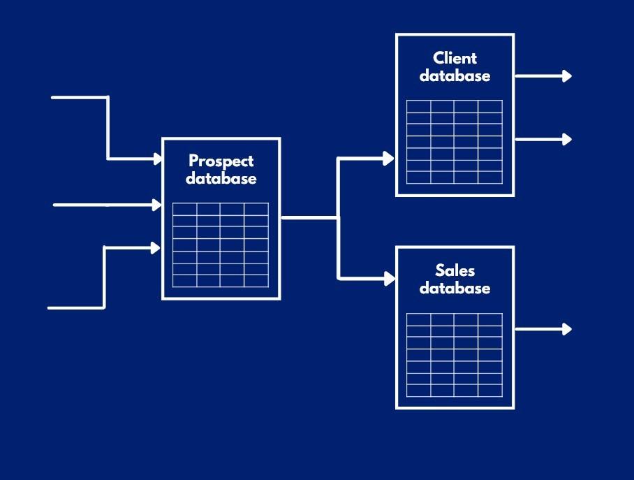 Database data quality