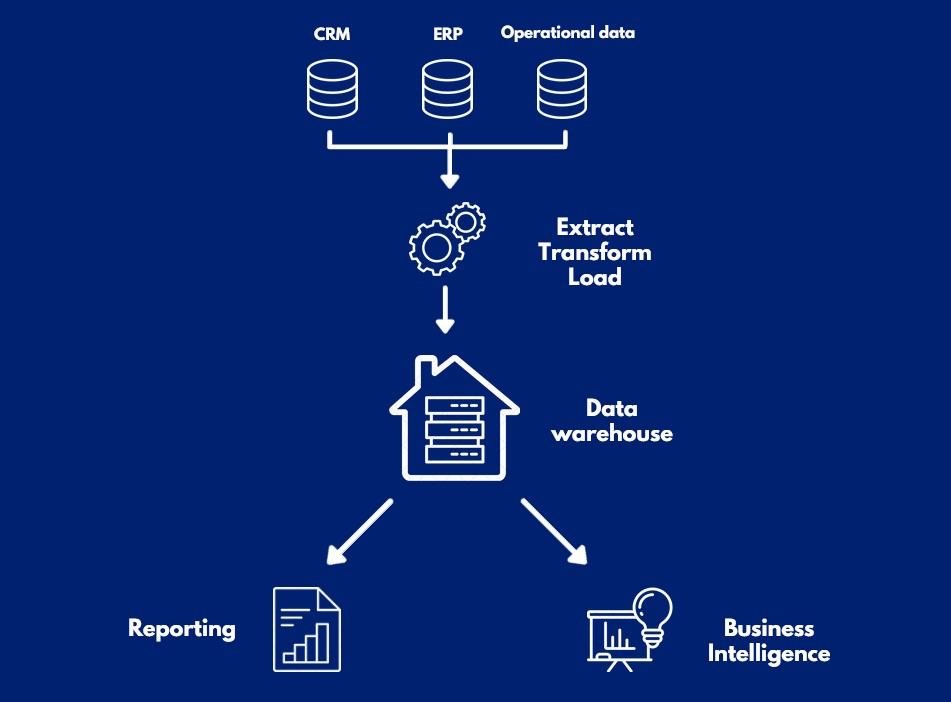 Data warehouse data quality