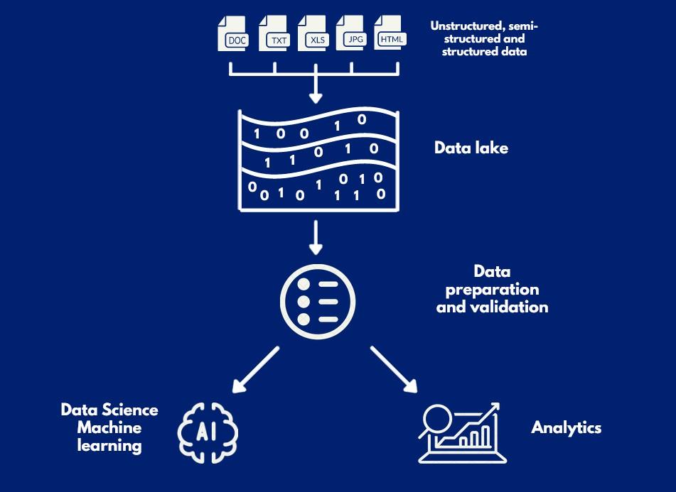 Data lake data quality