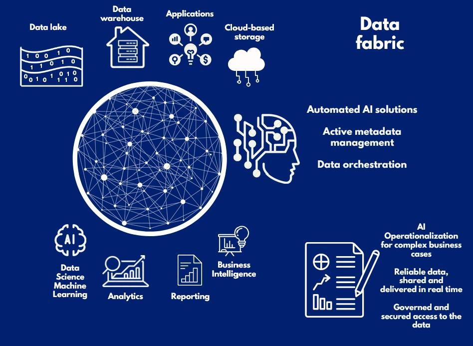 Data fabric data preparation